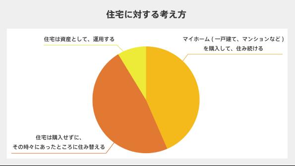 住宅円グラフ.png
