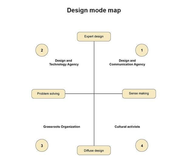 意味を探索するデザイン