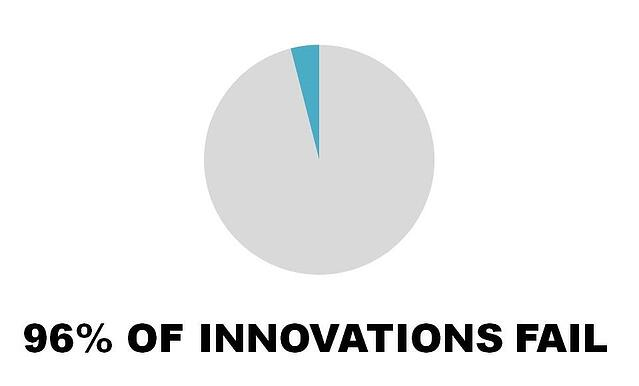 96 OF INNOVATIONS FAIL_.jpg