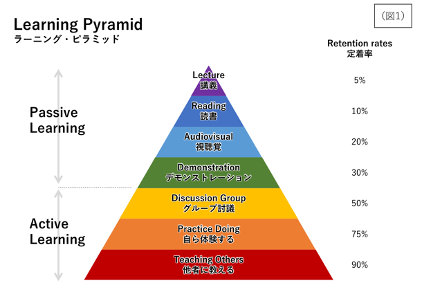 learning pyramid.png