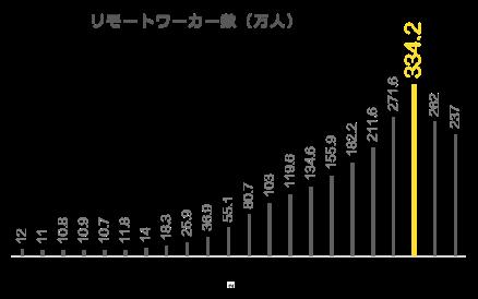 リモートワーカー数