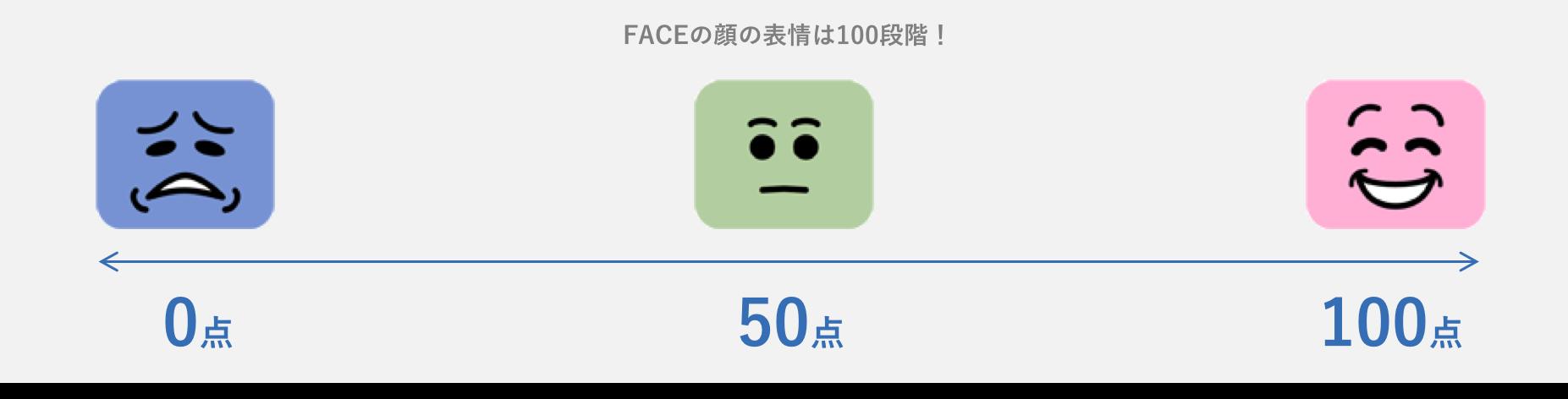 Face顔の表情